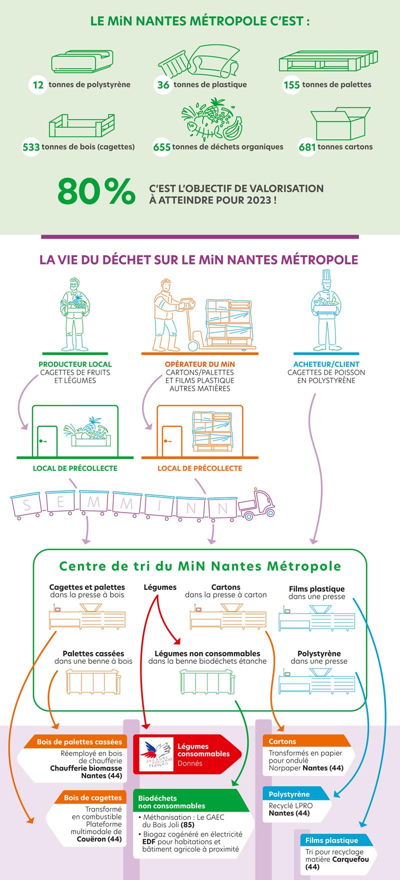 Récupération et valorisation des déchets avec le MIN de Nantes
